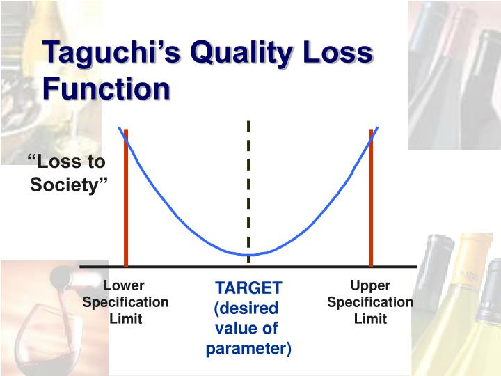 Taguchi's Quality Loss Function