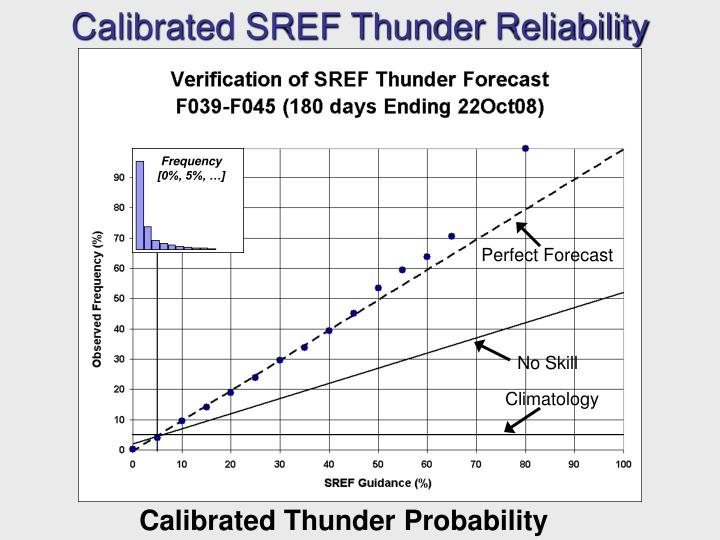 Calibrated SREF Thunder Reliability
