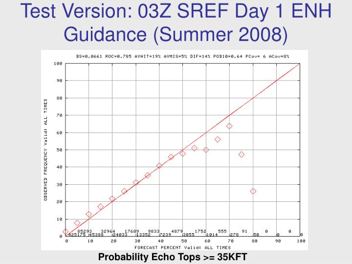 Test Version: 03Z SREF Day 1 ENH Guidance (Summer 2008)