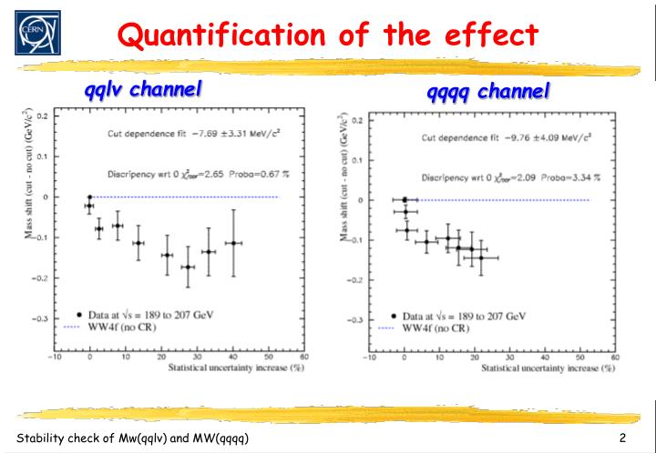 Quantification of the effect