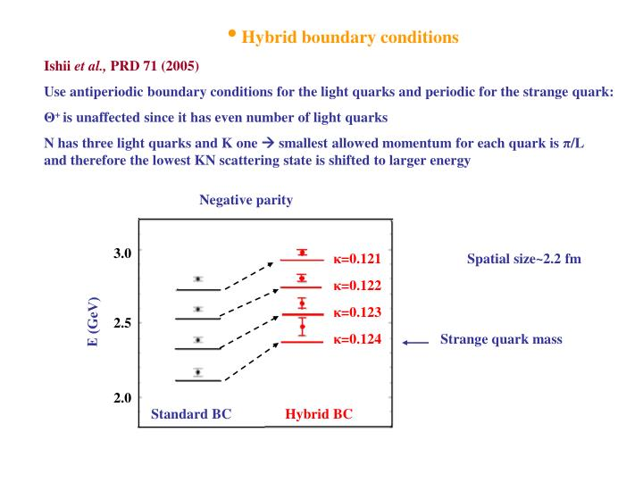 Hybrid boundary conditions