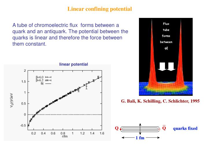 Linear confining potential