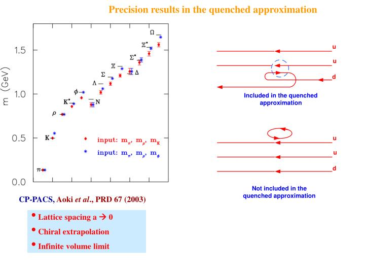 Precision results in the quenched approximation