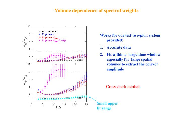 Volume dependence of spectral weights