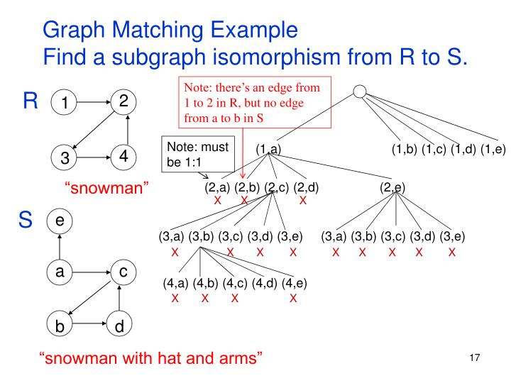 Graph Matching Example