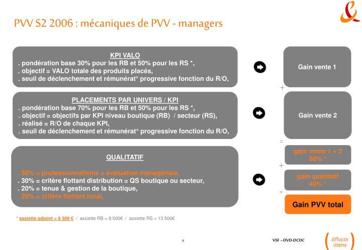 PVV S2 2006 : mécaniques de PVV - managers