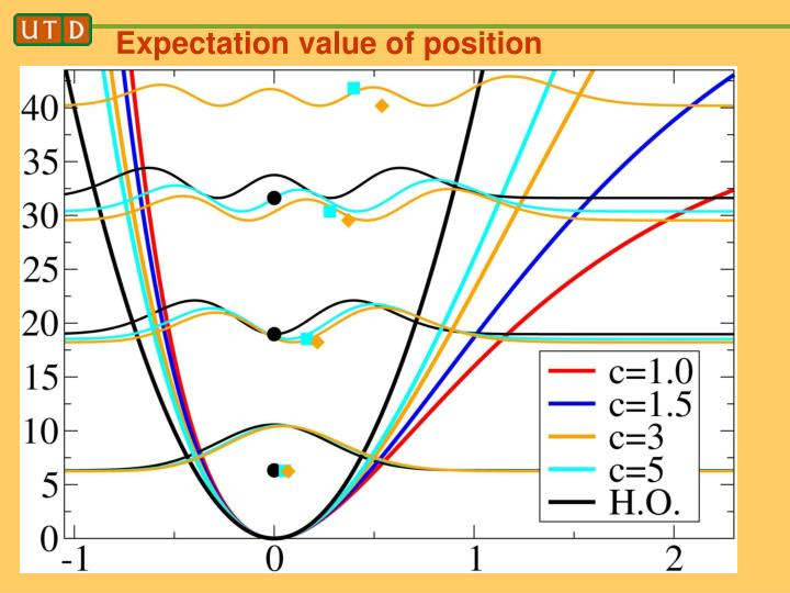 Expectation value of position