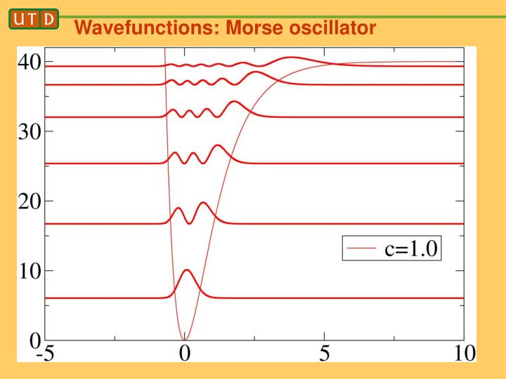 Wavefunctions: Morse oscillator