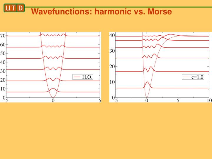 Wavefunctions: harmonic vs. Morse