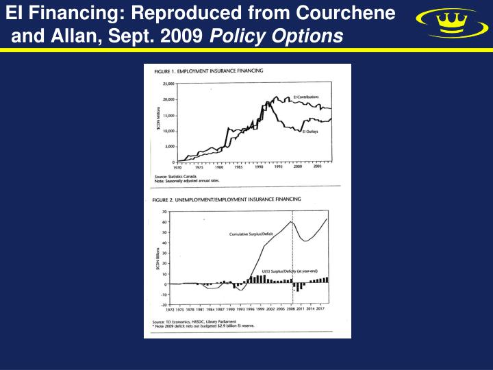 Ei financing reproduced from courchene and allan sept 2009 policy options