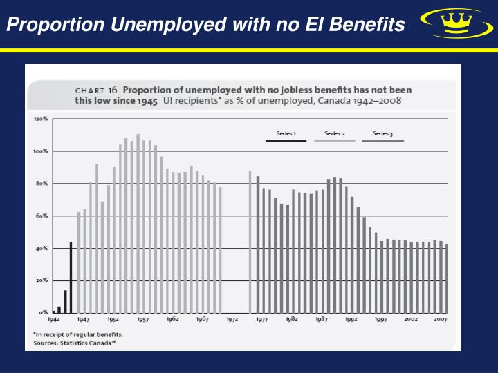 Proportion Unemployed with no EI Benefits
