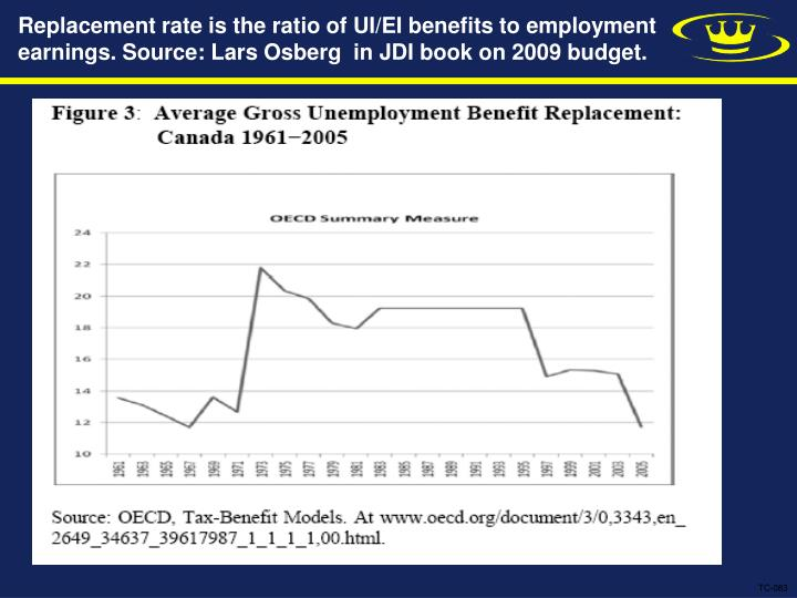 Replacement rate is the ratio of UI/EI benefits to employment earnings. Source: Lars Osberg  in JDI book on 2009 budget.