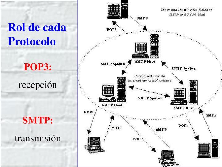 Rol de cada Protocolo