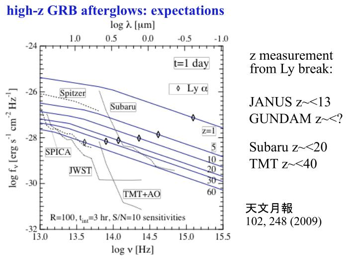 High z grb afterglows expectations