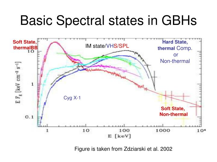 Basic Spectral states in GBHs