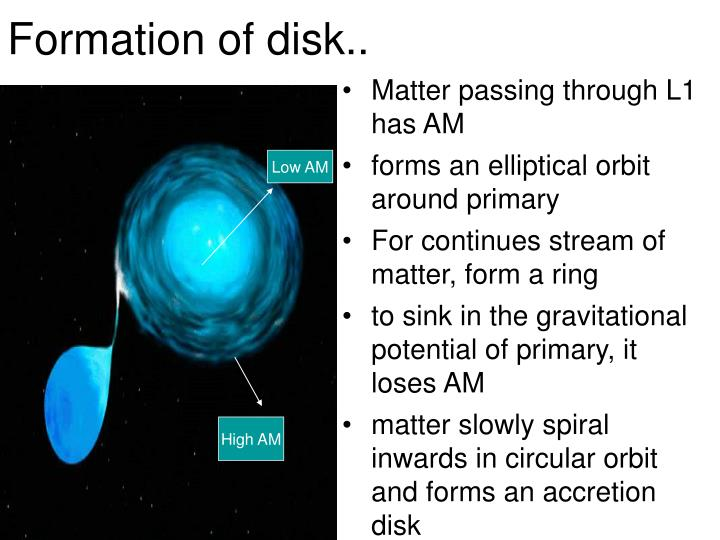 Formation of disk..