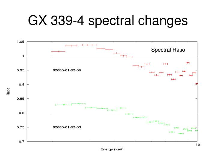 GX 339-4 spectral changes