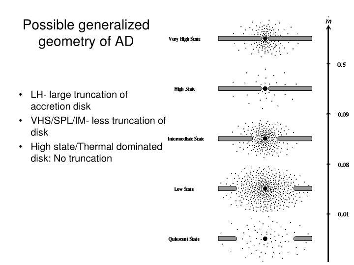 Possible generalized geometry of AD