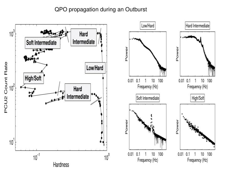 QPO propagation during an Outburst