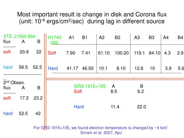 Most important result is change in disk and Corona flux