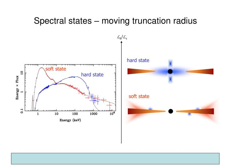 Truncated disc and X-ray spectral states