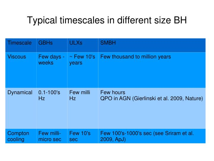 Typical timescales in different size BH