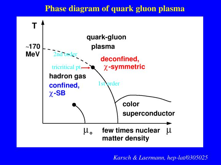 Phase diagram of quark gluon plasma