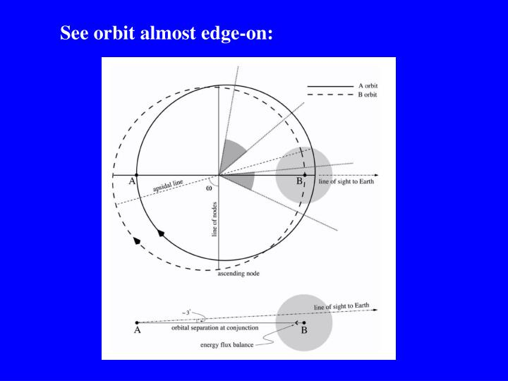 See orbit almost edge-on: