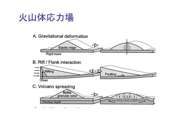 火山体応力場と山体不安定 - PowerPoint PPT Presentation