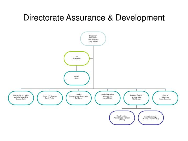 Directorate Assurance & Development