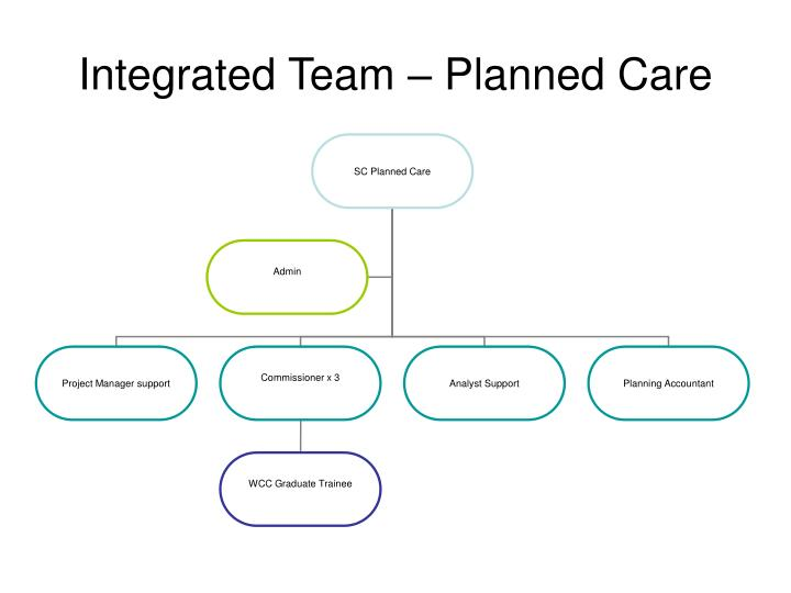 Integrated Team – Planned Care