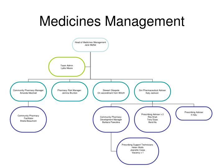 Medicines Management