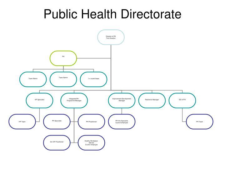 Public Health Directorate