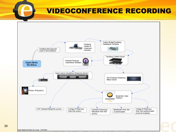 VIDEOCONFERENCE RECORDING