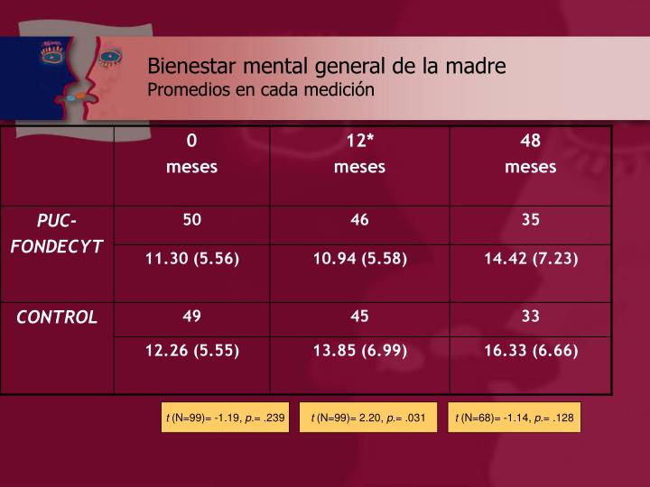 Bienestar mental general de la madre