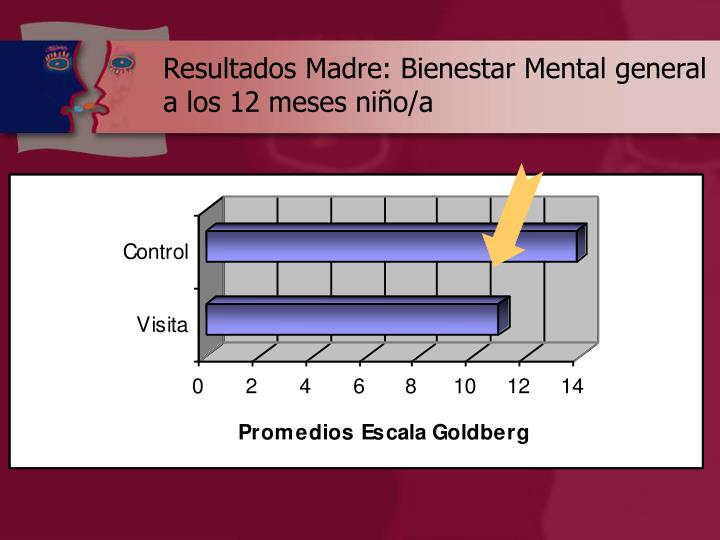 Resultados Madre: Bienestar Mental general a los 12 meses niño/a