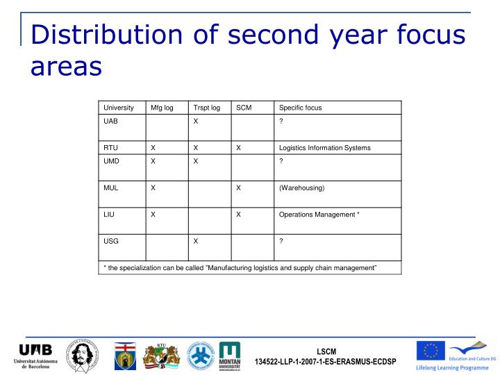 Distribution of second year focus areas