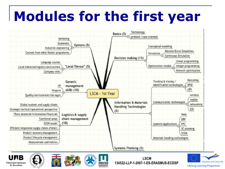 Modules for the first year