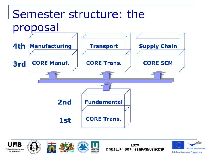 Semester structure: the proposal