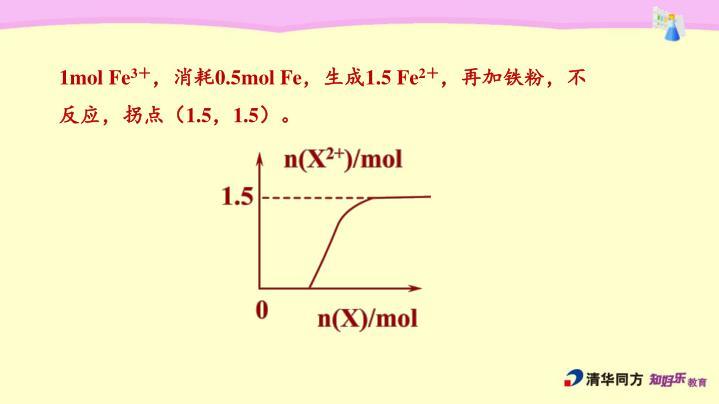 1mol Fe