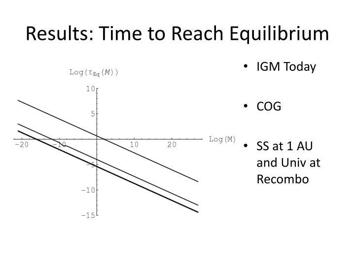 Results: Time to Reach Equilibrium