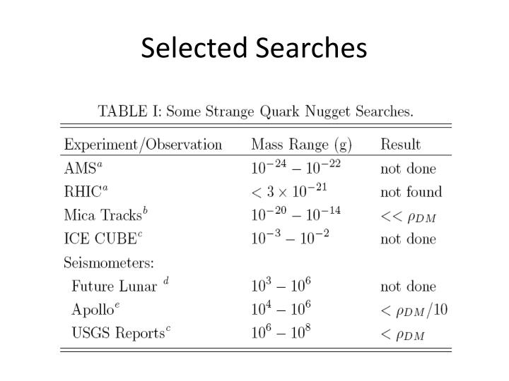 Selected Searches