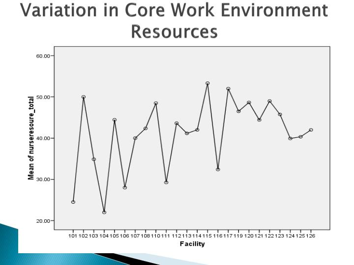 Variation in Core Work Environment Resources
