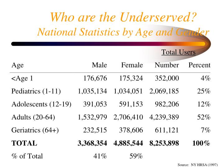 Who are the Underserved?