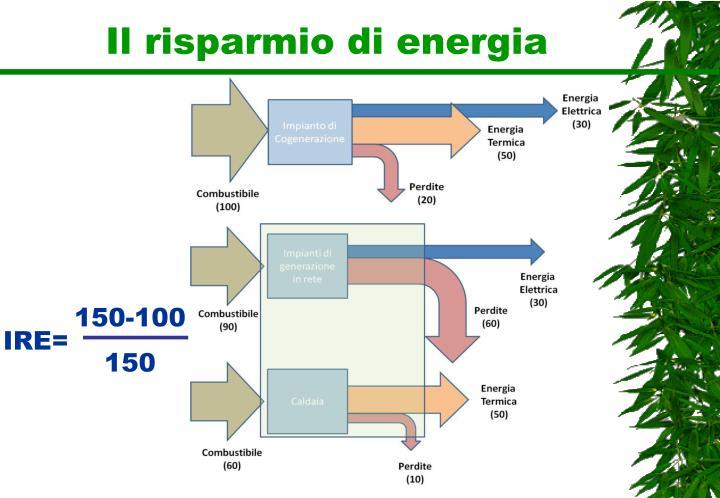 Il risparmio di energia
