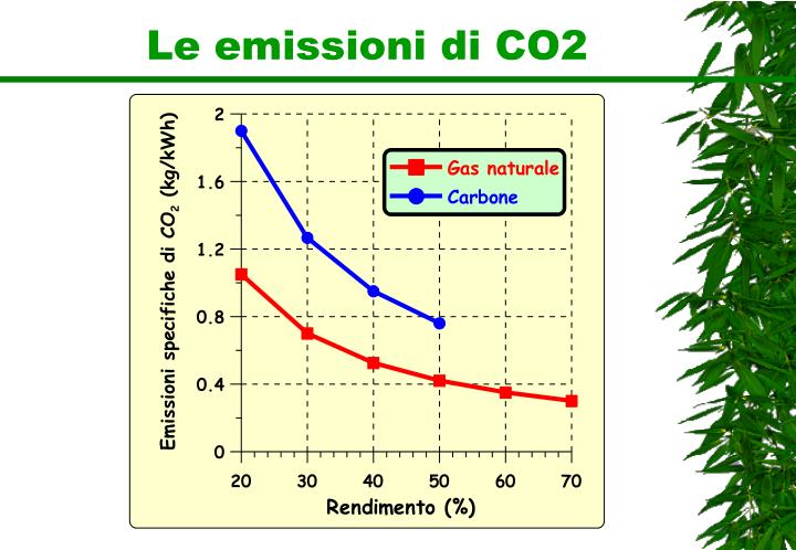 Le emissioni di CO2