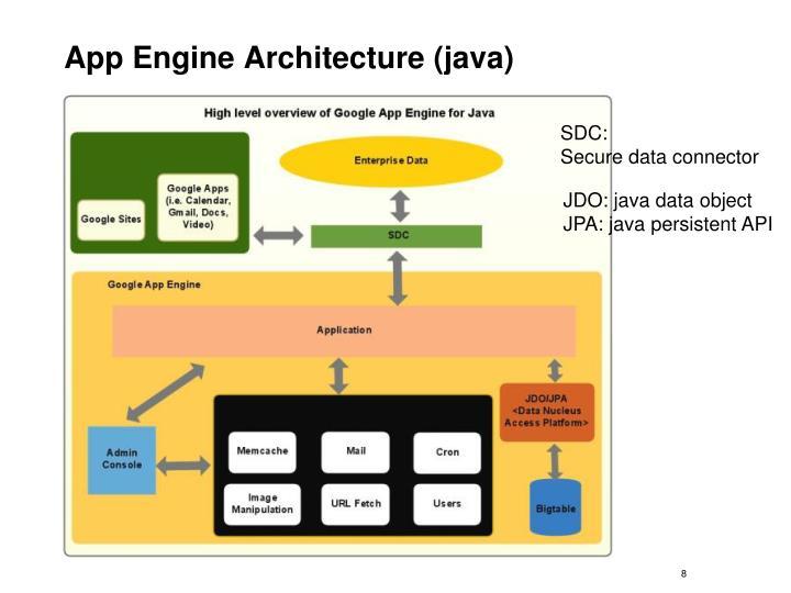 App Engine Architecture (java)