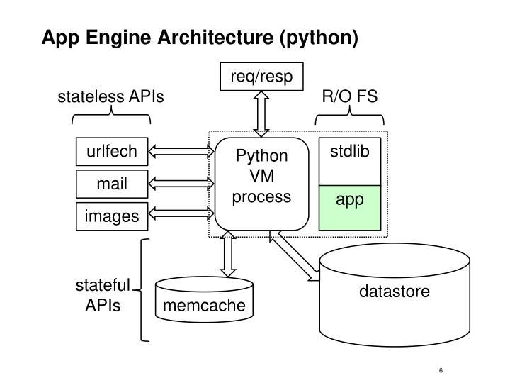 App Engine Architecture (python)