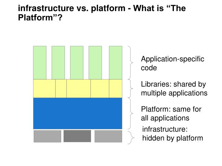 "infrastructure vs. platform - What is ""The Platform""?"