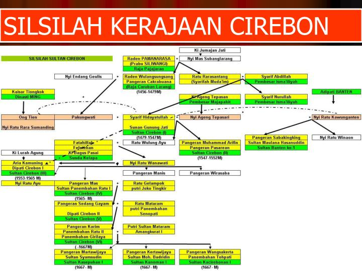 SILSILAH KERAJAAN CIREBON